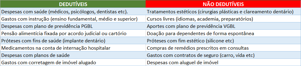 Tabela_documentosIR2