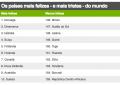Brasil cai e fica em 22º lugar em ranking global de felicidade; Noruega lidera