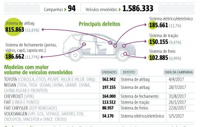 Mais de 1,5 milhão de veículos são alvo de recall neste ano