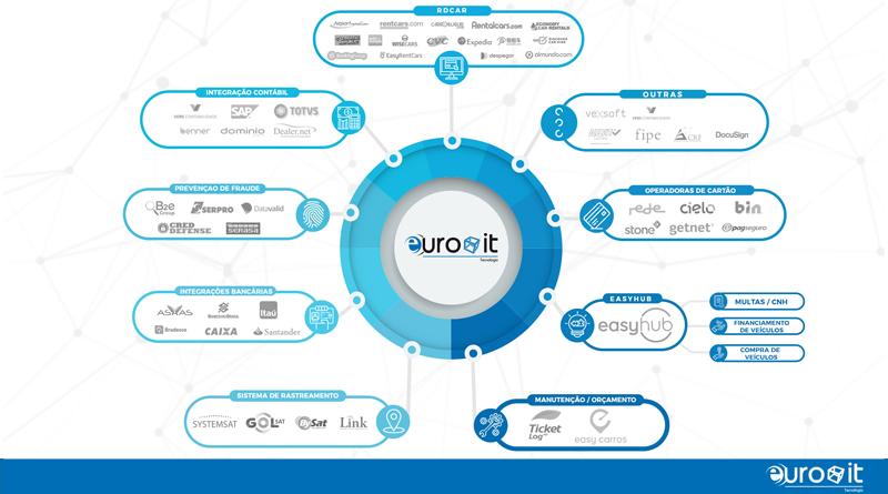 EuroIT: Novas tecnologias para seu negócio